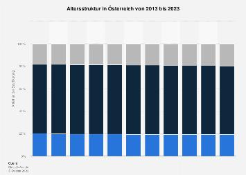 Altersstruktur in Österreich bis 2019