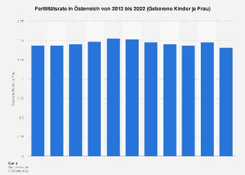 Fertilitätsrate in Österreich bis 2017