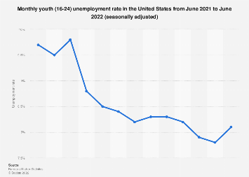 U.S. youth unemployment rate: April 2018, seasonally adjusted