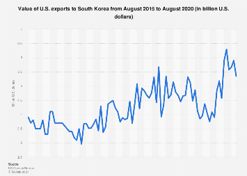 Value of U.S. exports to South Korea 2018