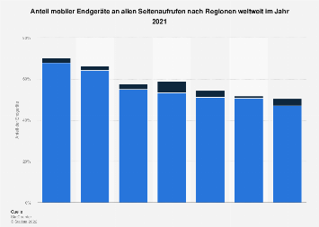 Anteil mobiler Endgeräte an allen Seitenaufrufen weltweit 2018