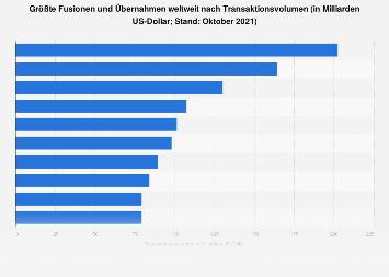 Größte Fusionen und Übernahmen weltweit nach Transaktionsvolumen bis 2018