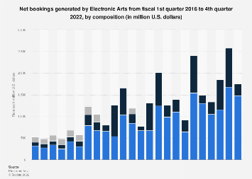 Electronic Arts' quarterly digital revenue Q1 2016 - Q2 2018, by type