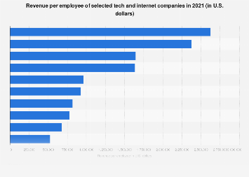 Revenue per employee of leading tech companies 2017