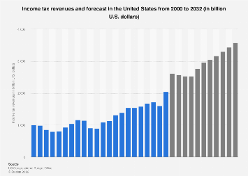 U.S. income tax revenues and forecast 2000-2029