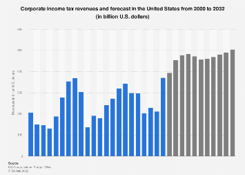 U.S. corporate income tax revenues and forecast 2000-2029