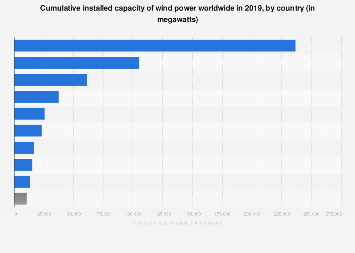 Global cumulative installed capacity of wind power: by country 2016