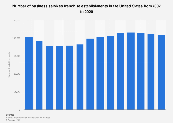 Number of U.S. business services franchise establishments 2007-2018