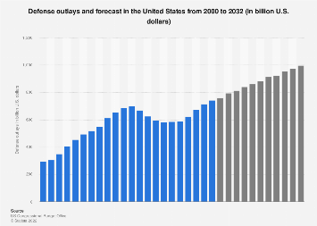 U.S. defense outlays and forecast 2000-2028