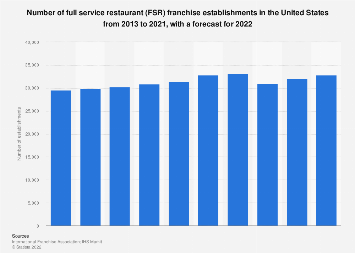 Number of full service restaurant franchise establishments in the U.S. 2007-2018
