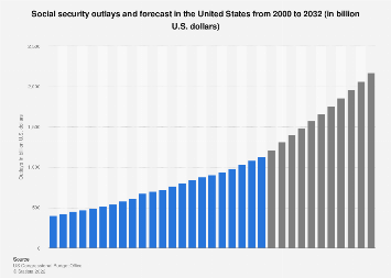 U.S. social security outlays and forecast 2000-2028