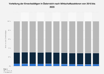 Verteilung der Erwerbstätigen in Österreich nach Wirtschaftssektoren bis 2017