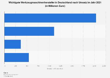 Wichtige Werkzeugmaschinenhersteller in Deutschland nach Umsatz 2017
