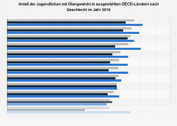 Anteil der Jungendlichen mit Übergewicht in ausgewählten Ländern nach Geschlecht 2014