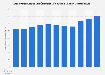 Staatsverschuldung von Österreich bis 2017