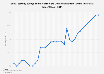 U.S. social security outlays and forecast 2000-2028 as a percentage of the GDP