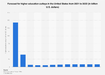U.S. - forecast for higher education outlays 2017-2028