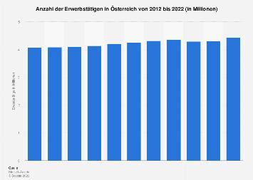 Erwerbstätige in Österreich bis 2016
