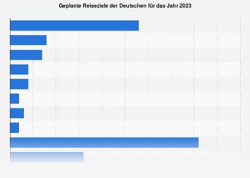 Geplante Reiseziele der Deutschen 2018