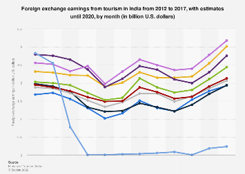 Foreign exchange earnings from tourism in India 2012-2018, by month