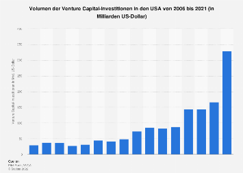 Volumen der Venture Capital-Investitionen in den USA bis 2017