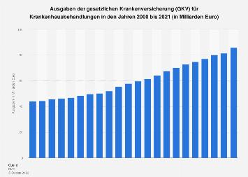 Gesetzliche Krankenversicherung (GKV) - Ausgaben für Krankenhausbehandlungen bis 2018