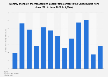 Monthly change in the manufacturing sector employment in the U.S. September 2017/18
