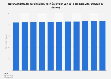 Durchschnittsalter der Bevölkerung in Österreich bis 2018