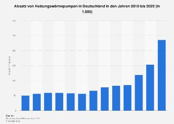 Heizungswärmepumpen - Absatz in Deutschland bis 2016