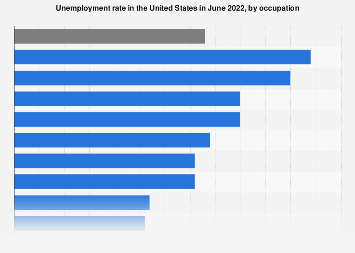 U.S. unemployment rate by occupation August 2019