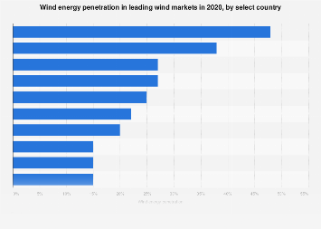 Wind energy penetration: country comparison 2017