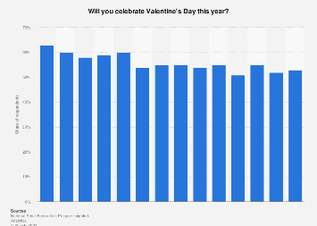 Americans planning to celebrate Valentine's Day 2018