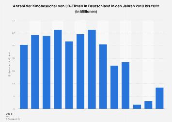 Kinobesucher von 3D-Filmen in Deutschland bis 2018