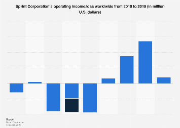 Sprint Corporation operating income 2010-2019 | Statista