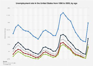 U.S. unemployment rate by age 1990-2017
