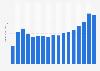 Net sales of Garmin 2006-2018