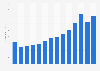 Garmin - aviation segment net sales 2008-2018