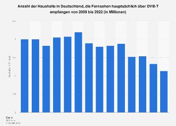 Anzahl der TV-Haushalte in Deutschland mit Empfang per DVB-T bis 2017