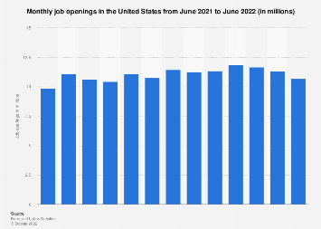 Monthly job openings in the United States 2018/2019