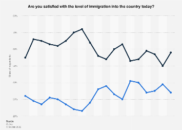 Public opinion on the level of immigration into the U.S. 2001-2019
