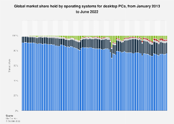 Operating systems market share of desktop PCs 2013-2019, by month