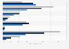 Pflegebedürftige Männer - Anteil nach nach Pflegestufe und Krankheit 2010