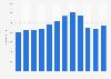 Anadarko Petroleum's number of employees 2007-2018