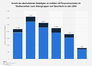Alkoholunfälle im Straßenverkehr nach Altersgruppen und Geschlecht 2017