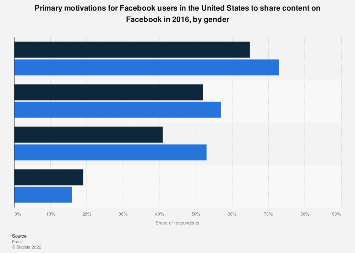 U.S. Facebook user content sharing reasons 2016, by gender