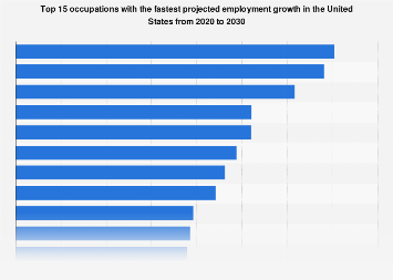 Lovely Occupations With The Fastest Projected Employment Growth In The U.S.  2016 2026