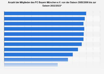 Anzahl der Mitglieder des FC Bayern München bis 2018/2019