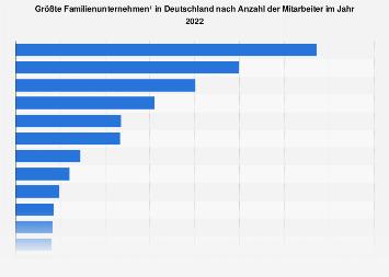 Größte Familienunternehmen in Deutschland nach Mitarbeiterzahl bis 2017