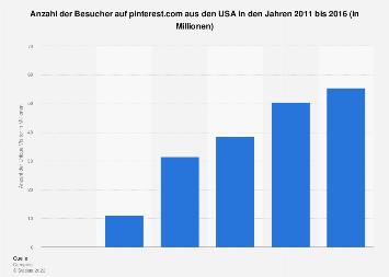 Anzahl der Besucher auf pinterest.com in den USA bis 2016
