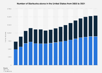 Number of Starbucks stores in the U.S. from 2005 to 2017